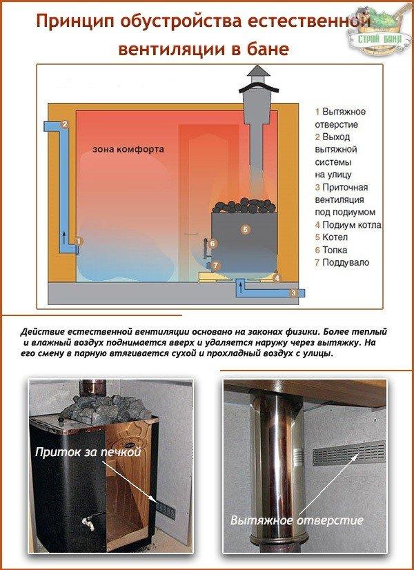 Естественная вентиляция в бане: принцип обустройства