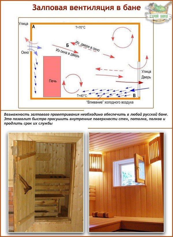 Залповая естественная вентиляция в бане