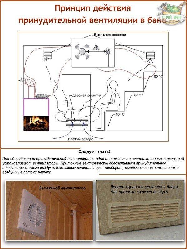 Принцип действия принудительной вентиляции в бане