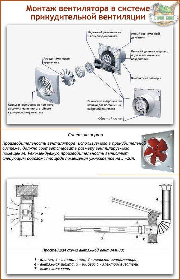 Монтаж вентилятора в системе вентиляции