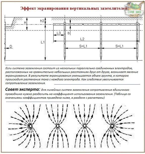 Специфика расчета заземления линейного типа
