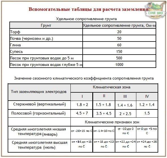 Таблицы с постоянными значениями для расчета заземления
