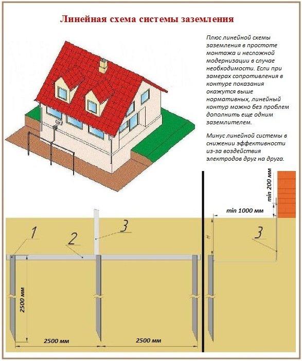 Защитное заземление - линейная схема заземляющего контура