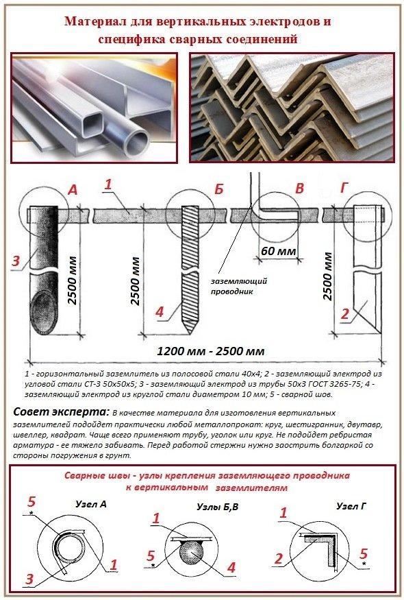 Вертикальные электроды защитного заземления