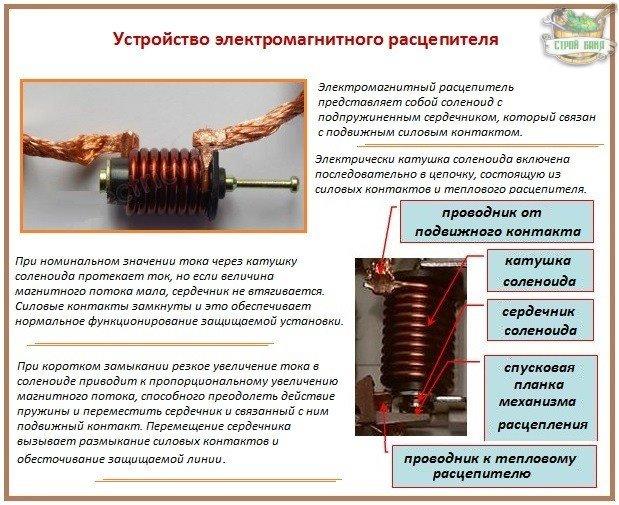 Устройство автоматического выключателя: электромагнитный расцепитель
