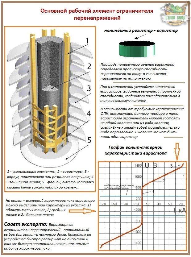 Нелинейный ограничитель перенапряжения - устройство защиты от импульсных бросков