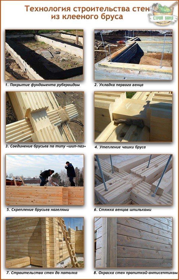 Технология строительства стен из клееного бруса