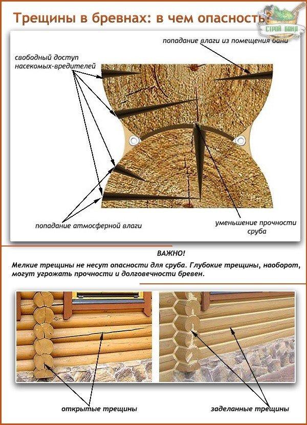 Трещины в бревнах сруба: в чем опасность