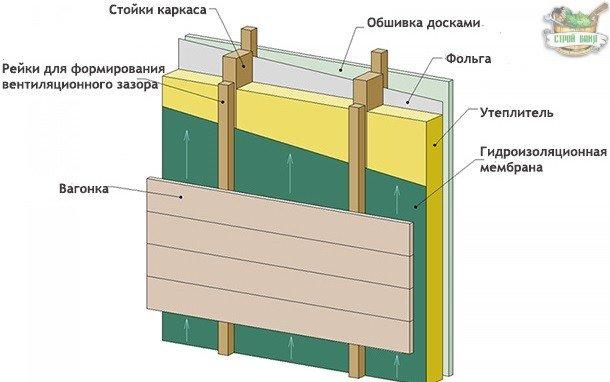 Схема наполнения каркасной перегородки