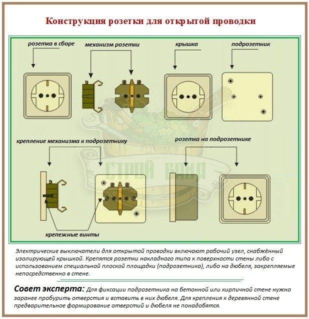 Конструкция накладной розетки для подключения к открытой электропроводке