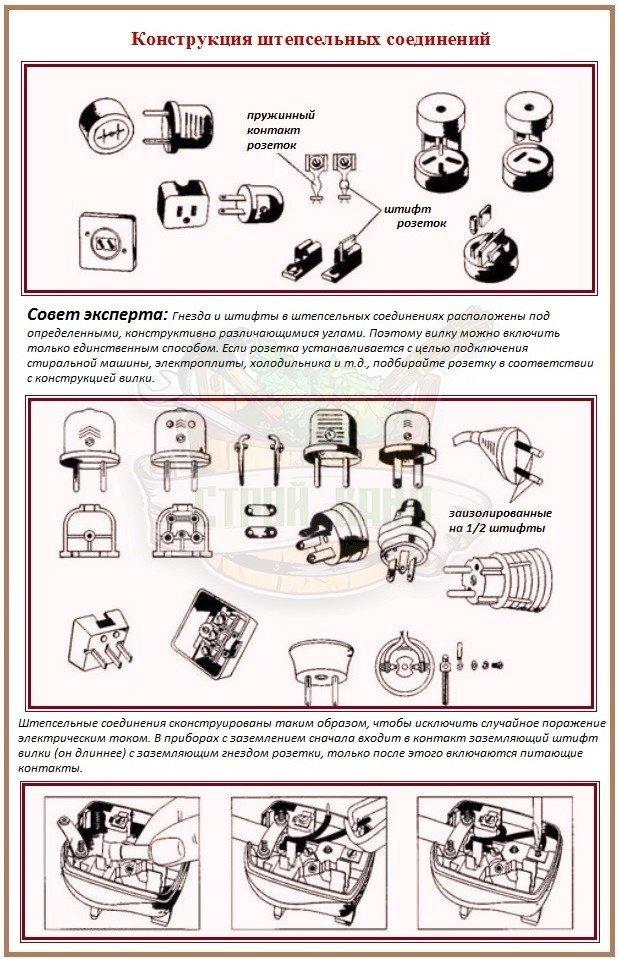 Типы штепсельных соединений: как выбрать и установить розетку