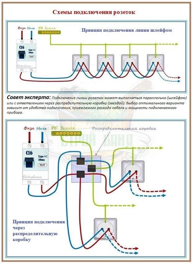 Как правильно подключить розетку для открытой проводки