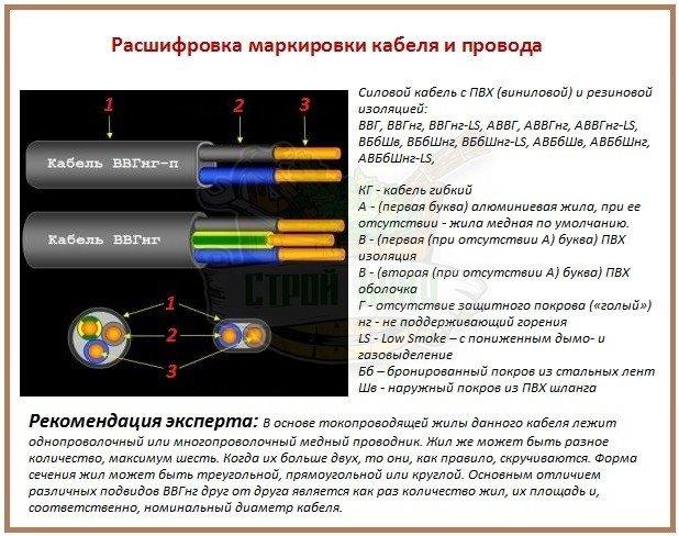 Маркировка кабельно-проводниковой продукции для расчетов сечения провода