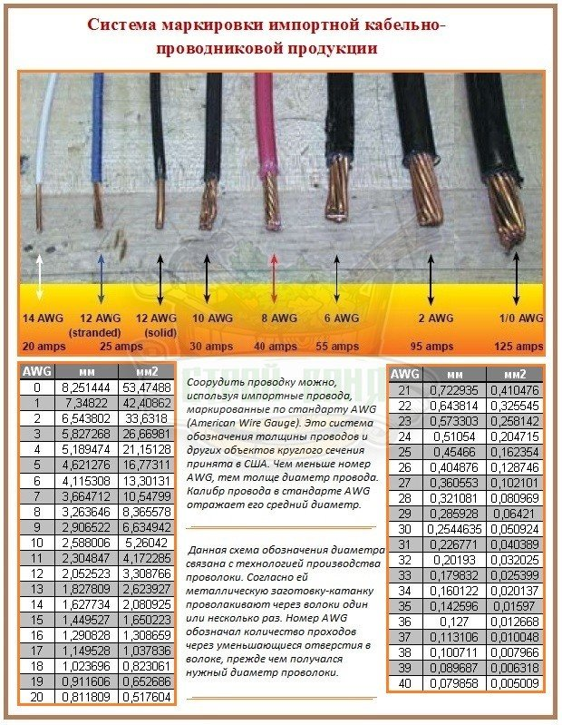 Маркировка импортного кабеля для подбора сечения провода по расчетам