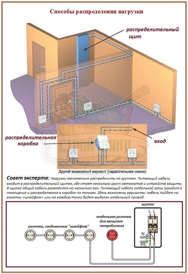 Правила устройства проводки и расчет сечения провода