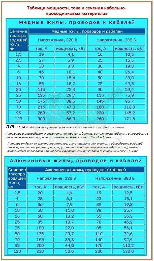 Расчет сечения провода по мощности и по силе тока по таблицам