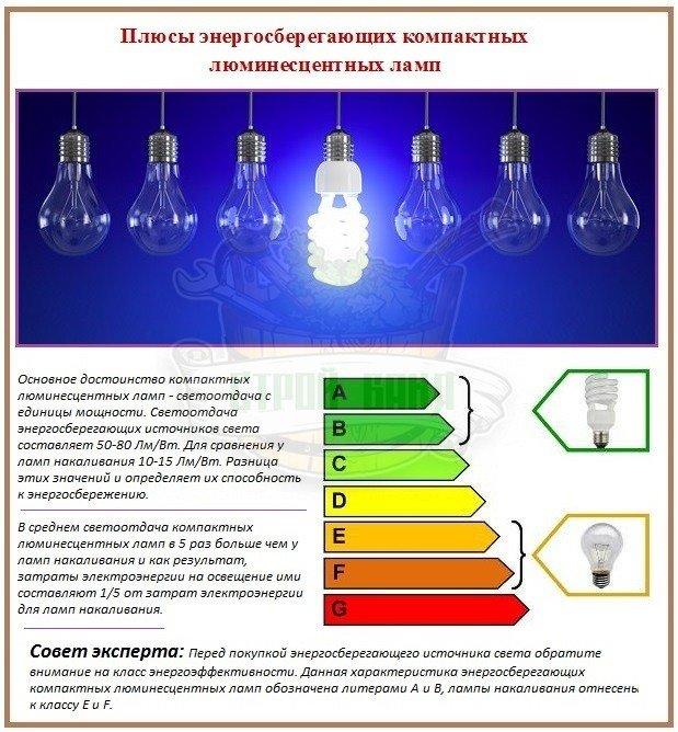 Как результативно экономить электричество