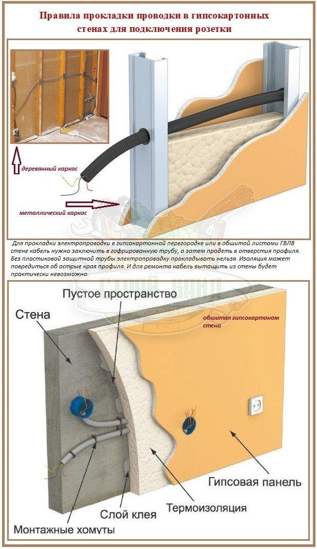 Установка подрозетников в обшитые гипсокартоном стены