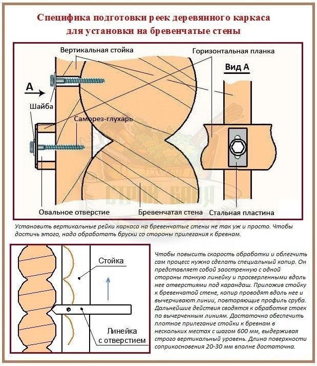 Правила сооружения предварительного деревянного каркаса
