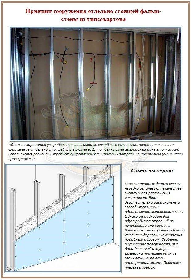Специфика сооружения фальш-стены из гипсокартона