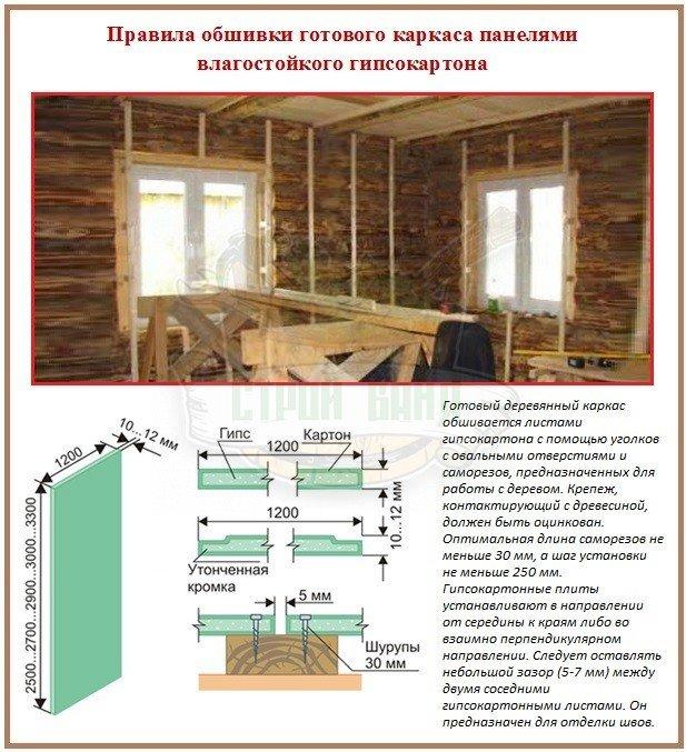 Специфика отделки бревенчатых стен гипсокартоном