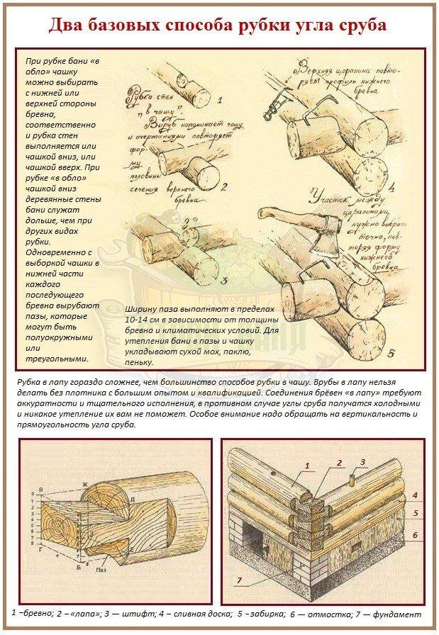 Способы рубки углов бревенчатых и брусовых стен