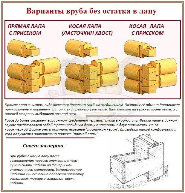 Рубка в лапу и ее специфические отличия