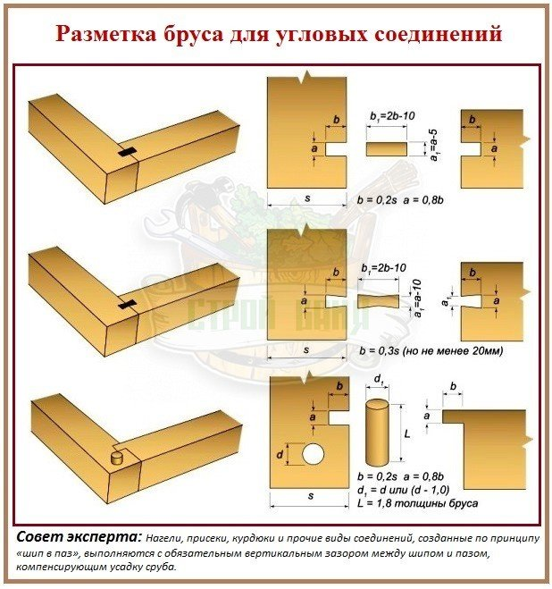 Разметка бруса для угловых соединений