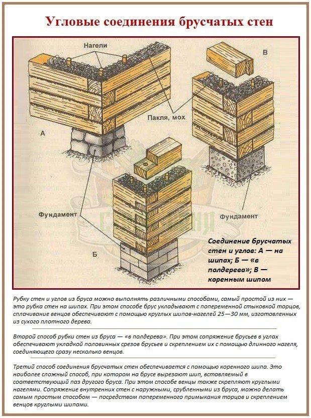Специфика строительства брусовых бань и домов