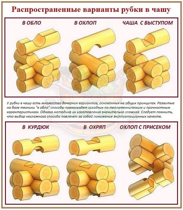 Варианты рубки срубов в чашу