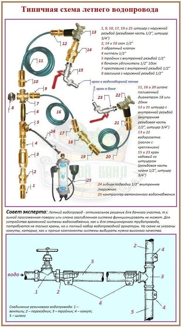 Схема устройства летнего водопровода для бани