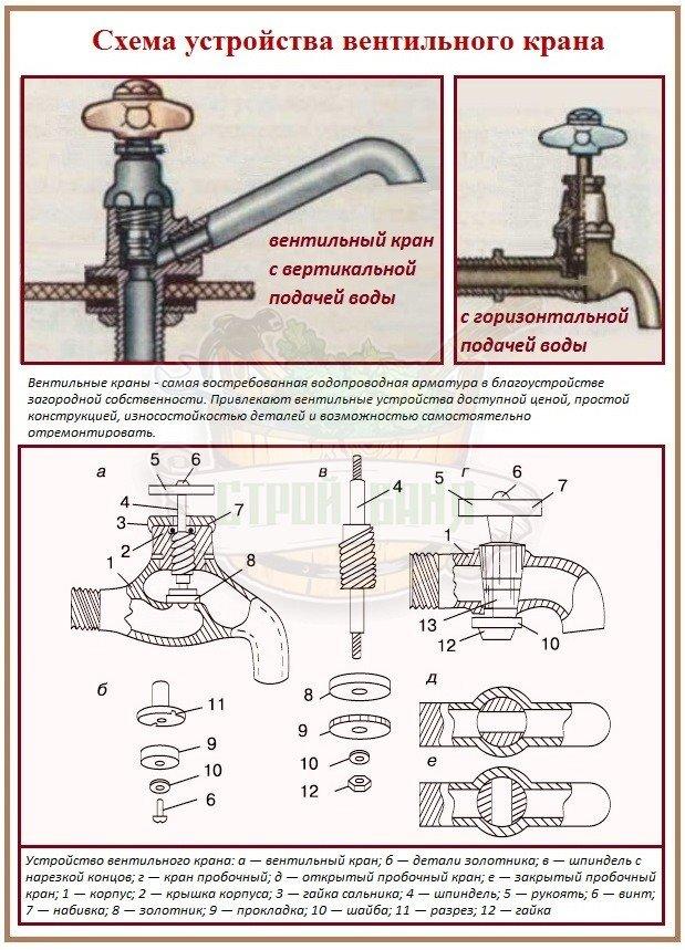 Вентильный кран для системы водоснабжения бани