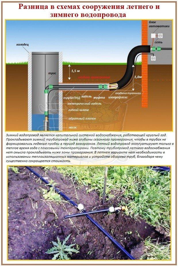 Зимний и летний водопровод: в чем разница
