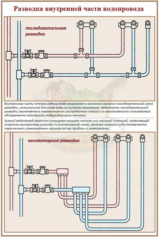 Устройство внутреннего водопровода в бане