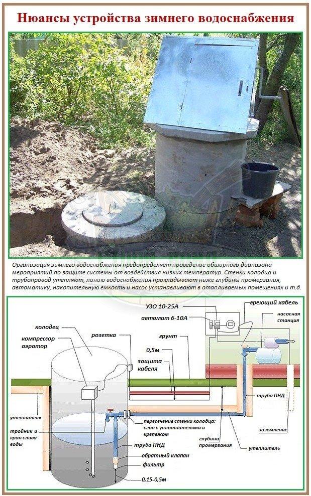 Как сделать зимний водопровод для бани