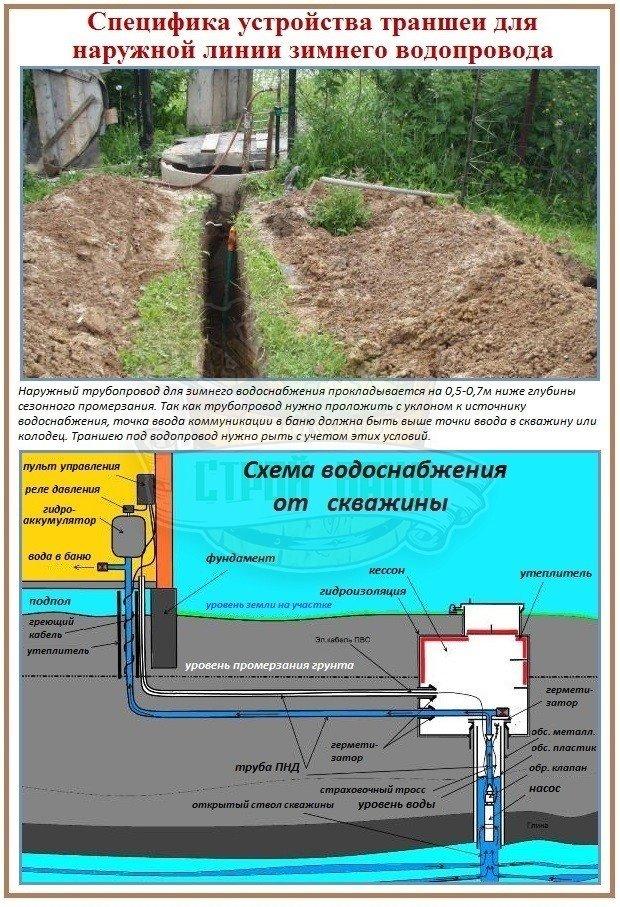 Как правильно сделать зимний водопровод в баню
