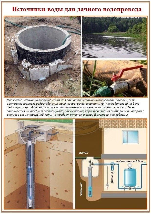 Источник водоснабжения на дачном участке