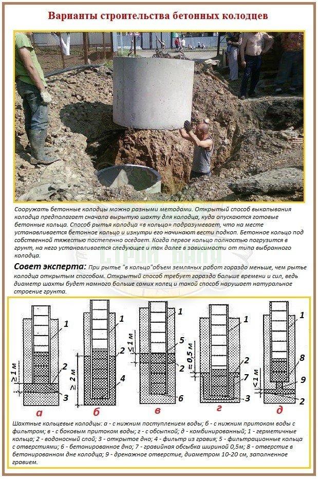 Как выкопать бетонный колодец для водоснабжения