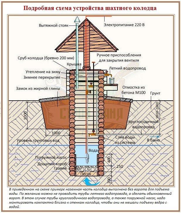 Схема устройства колодца для водопровода в баню