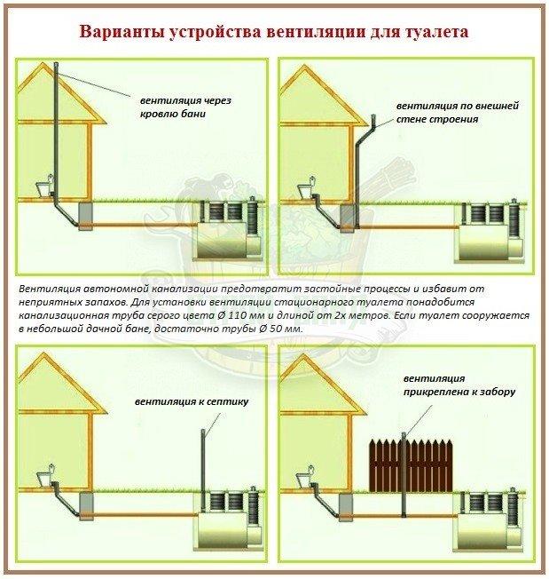 Как можно сделать вентиляцию для туалета в бане