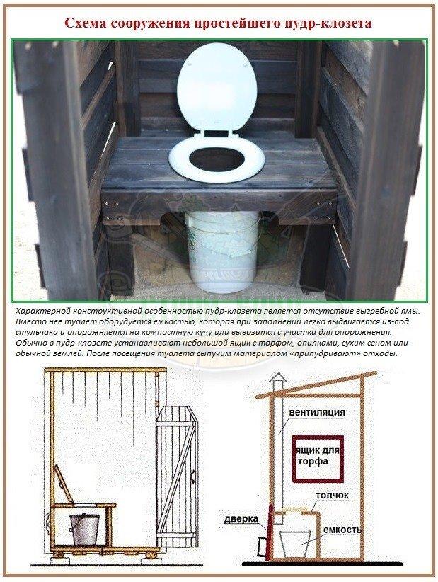 Как сделать простейший туалет в бане