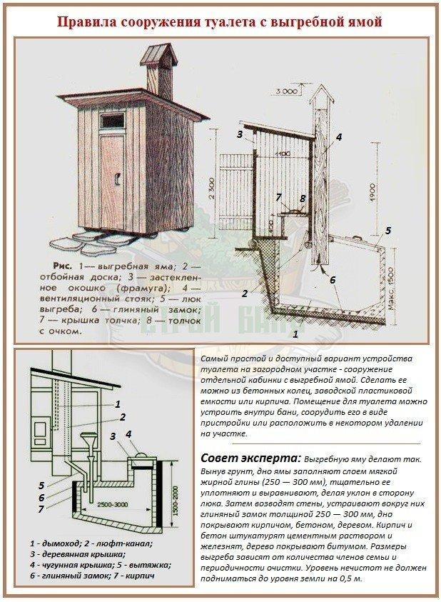 Как построить туалет с выгребной ямой