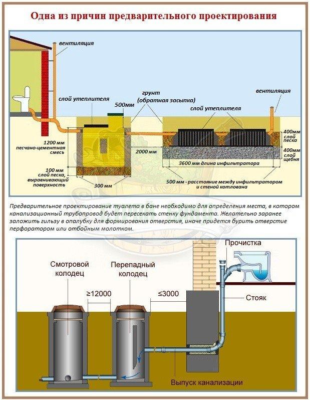 Как нужно строить туалет с автономной канализацией