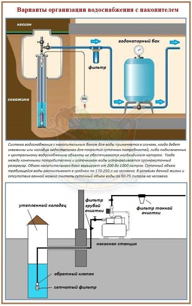 Устройство системы водоснабжения с накопительным баком