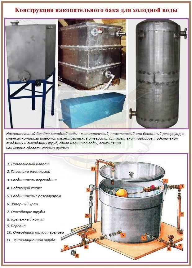 Конструкция накопительного бака для холодной воды
