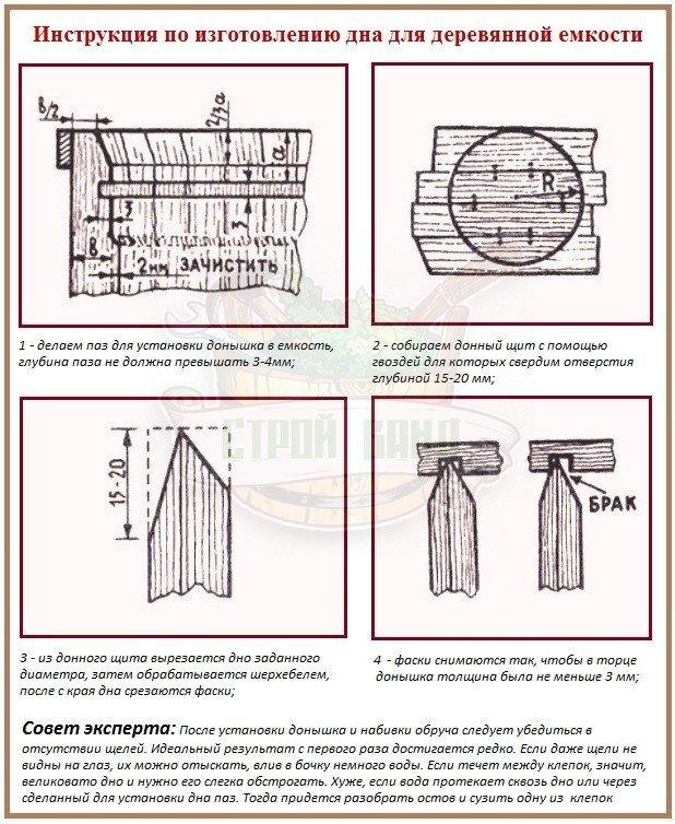 Способ изготовления дна для деревянной емкости в баню