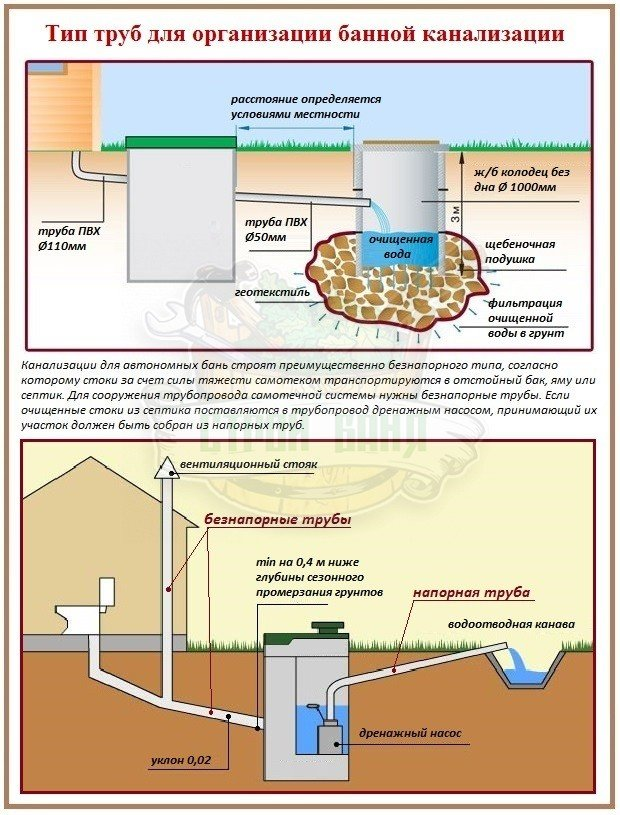 Как выбрать напорные и безнапорные трубы для канализации бани