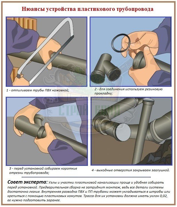 Секреты сооружения канализации из труб ПВХ и ПП