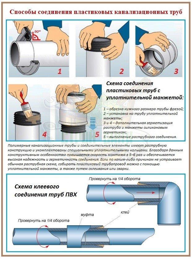 Сборка канализационного трубопровода из труб ПВХ
