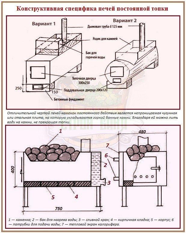 Металлические печи каменки постоянной топки